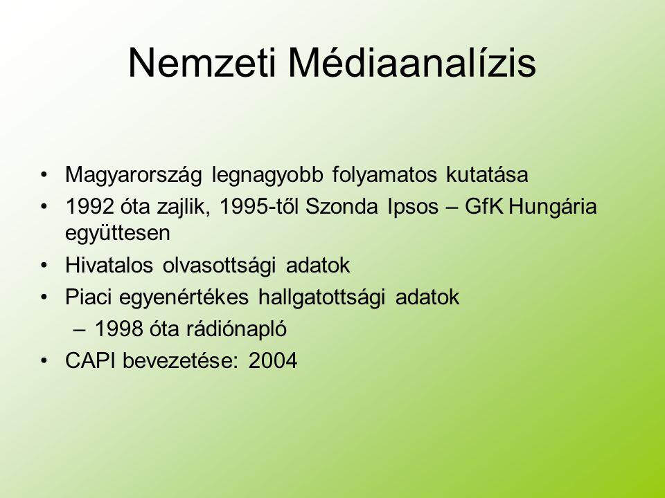 Nemzeti Médiaanalízis Magyarország legnagyobb folyamatos kutatása 1992 óta zajlik, 1995-től Szonda Ipsos – GfK Hungária együttesen Hivatalos olvasottsági adatok Piaci egyenértékes hallgatottsági adatok –1998 óta rádiónapló CAPI bevezetése: 2004
