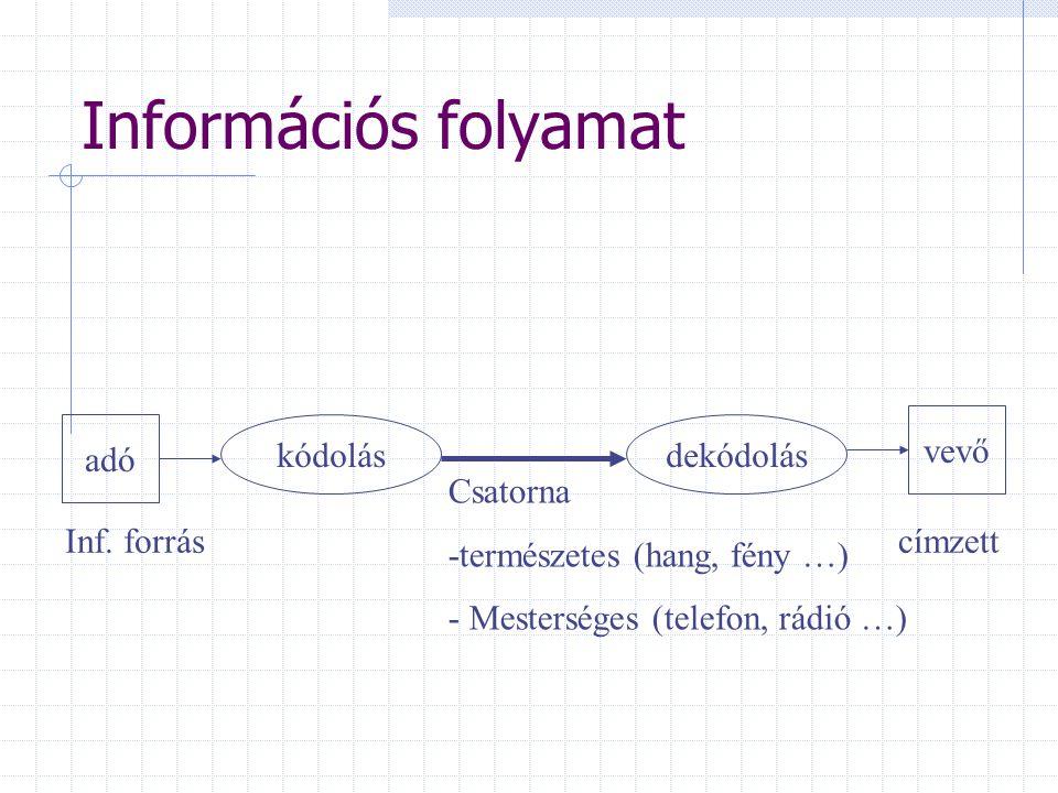 Információs folyamat adó vevő kódolásdekódolás Csatorna -természetes (hang, fény …) - Mesterséges (telefon, rádió …) Inf. forráscímzett