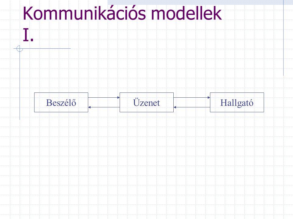Kommunikációs modellek I. BeszélőÜzenetHallgató