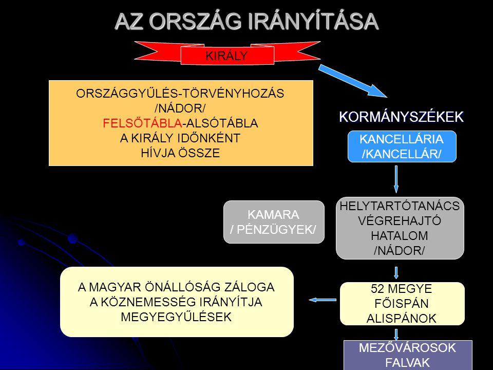 AZ ORSZÁG IRÁNYÍTÁSA KORMÁNYSZÉKEK KORMÁNYSZÉKEK KIRÁLY ORSZÁGGYŰLÉS-TÖRVÉNYHOZÁS /NÁDOR/ FELSŐTÁBLA-ALSÓTÁBLA A KIRÁLY IDŐNKÉNT HÍVJA ÖSSZE KANCELLÁRIA /KANCELLÁR/ HELYTARTÓTANÁCS VÉGREHAJTÓ HATALOM /NÁDOR/ KAMARA / PÉNZÜGYEK/ 52 MEGYE FŐISPÁN ALISPÁNOK MEZŐVÁROSOK FALVAK A MAGYAR ÖNÁLLÓSÁG ZÁLOGA A KÖZNEMESSÉG IRÁNYÍTJA MEGYEGYŰLÉSEK