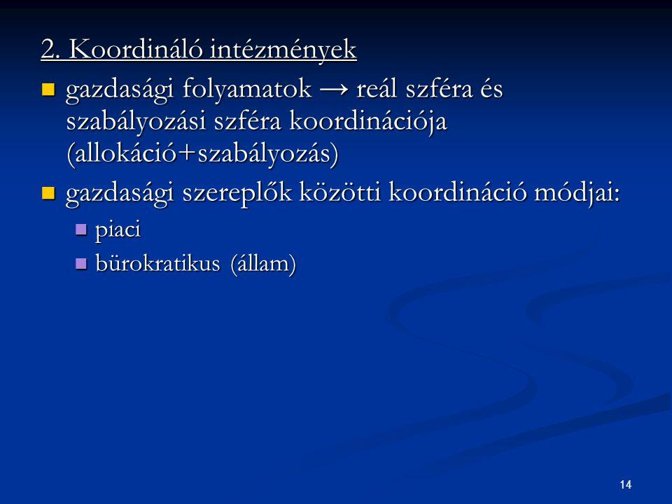 14 2. Koordináló intézmények gazdasági folyamatok → reál szféra és szabályozási szféra koordinációja (allokáció+szabályozás) gazdasági folyamatok → re