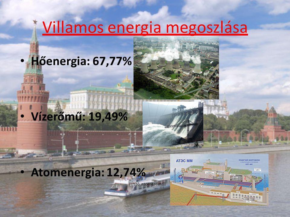 Villamos energia megoszlása Hőenergia: 67,77% Vízerőmű: 19,49% Atomenergia: 12,74% (Úszó atomerőmű)
