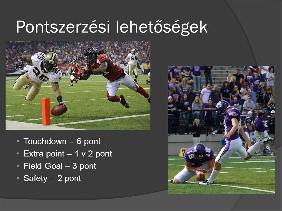 Pontszerzési lehetőségek Touchdown – 6 pont Extra point – 1 v 2 pont Field Goal – 3 pont Safety – 2 pont