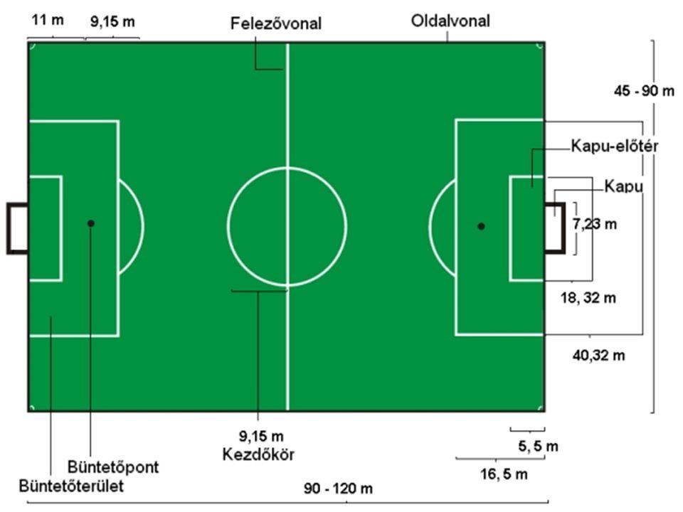 Fontos tartozékok: Zászlórúd: 1,5 m-nél nem rövidebb és nem hegyes végű műanyag rúd Kapu: kapufák távolsága egymástól 7,32 m a felsőléc és a föld távolsága 2,44 m Labda