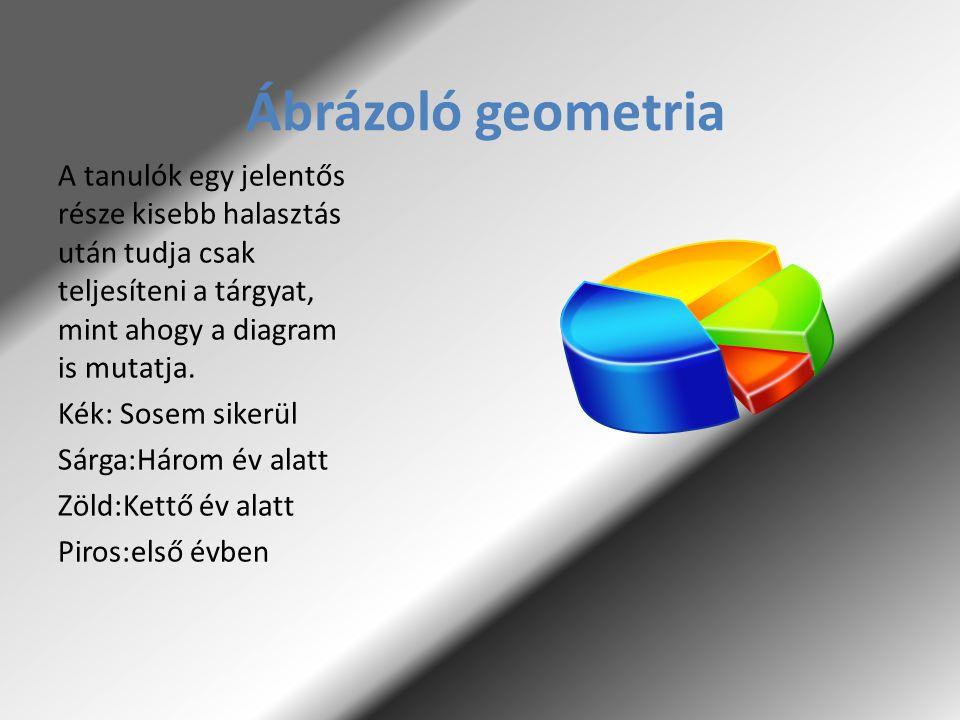 Ábrázoló geometria A tanulók egy jelentős része kisebb halasztás után tudja csak teljesíteni a tárgyat, mint ahogy a diagram is mutatja. Kék: Sosem si