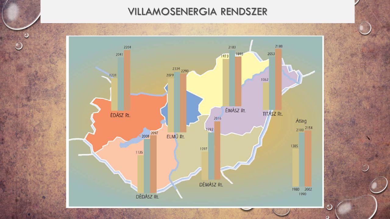 VILLAMOSENERGIA RENDSZER