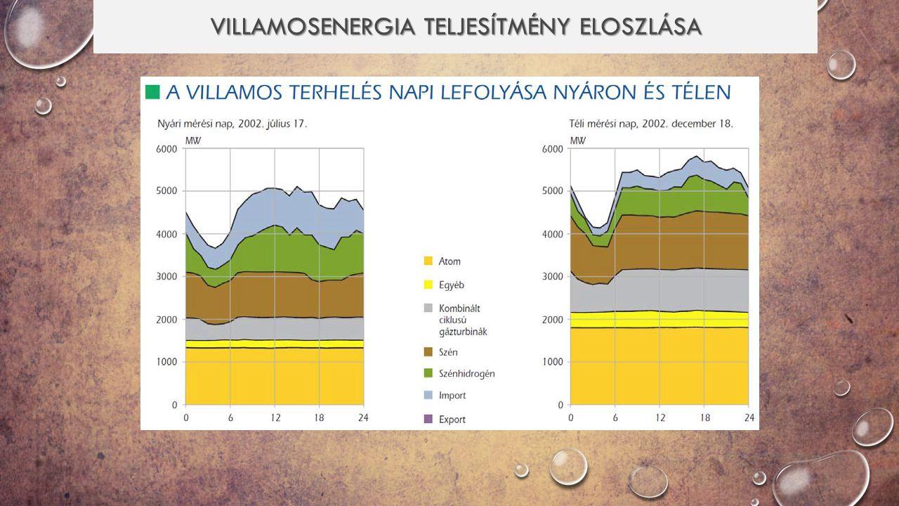 VILLAMOSENERGIA TELJESÍTMÉNY ELOSZLÁSA II.