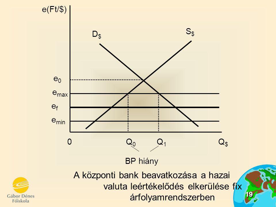 19 A központi bank beavatkozása a hazai valuta leértékelődés elkerülése fix árfolyamrendszerben e(Ft/$) S$S$ D$D$ e max e0e0 0 Q 0 Q 1 Q $ efef e min