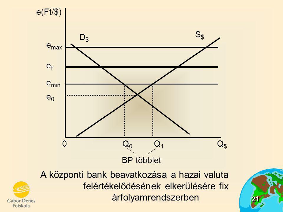 22 Ha a piaci árfolyam kisebb mint a hivatalos árfolyamsáv alsó határa:  valutatúlkínálat mutatkozik,  a jegybanknak valutát kell vásárolnia (túlkínálat nagyságban)  k valuta árfolyama megállapodik (nem értékelődik le)  jegybanki tartalékok nőnek, fizetési mérleg többlet keletkezik Fix rögzített árfolyamrendszerben:  a fizetési mérleg többlete, vagy hiánya biztosítja a stabil árfolyamot Lebegő árfolyamrendszerben:  nem kell a valutapiacon beavatkozni  a fizetési mérleg automatikusan egyensúlyba kerül