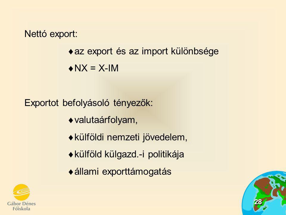 28 Nettó export:  az export és az import különbsége  NX = X-IM Exportot befolyásoló tényezők:  valutaárfolyam,  külföldi nemzeti jövedelem,  külf