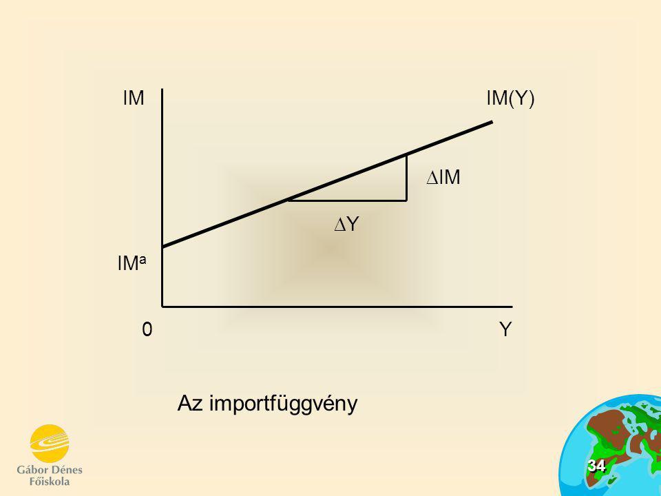 35 Az import függvény:  pozitív meredekségű (növekvő jövedelem növekvő importtal jár)  meredeksége = import határhajlandóság (  IM /  Y) Nettó export egyenlege is függ: a hazai jövedelemtől ( az import függőség miatt) NX(Y) = X-IM(Y) = X-IM a -mY ahol: NX(Y) = a nettó export egyenlege a jövedelem függvényében Növekvő hazai jövedelem: a nettó export egyenlegének csökkenését idézi elő!