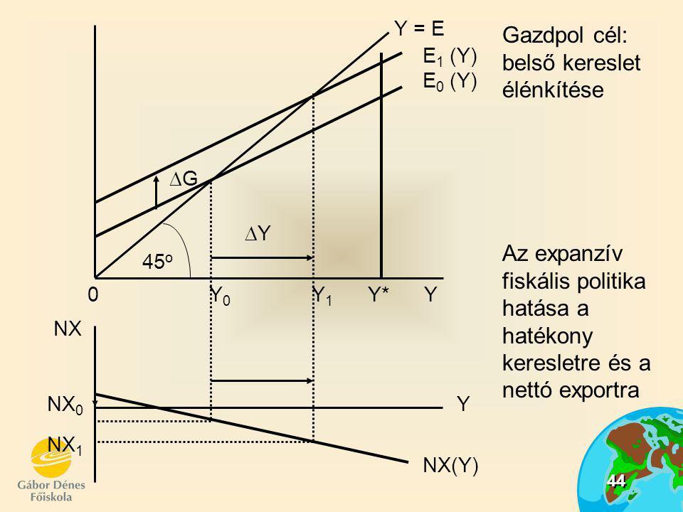 44 Gazdpol cél: belső kereslet élénkítése Az expanzív fiskális politika hatása a hatékony keresletre és a nettó exportra NX 1 NX 0 NX 0 Y 0 Y 1 Y* Y 