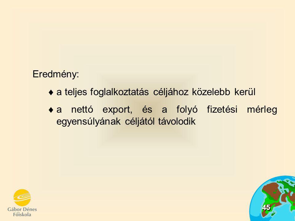 45 Eredmény:  a teljes foglalkoztatás céljához közelebb kerül  a nettó export, és a folyó fizetési mérleg egyensúlyának céljától távolodik