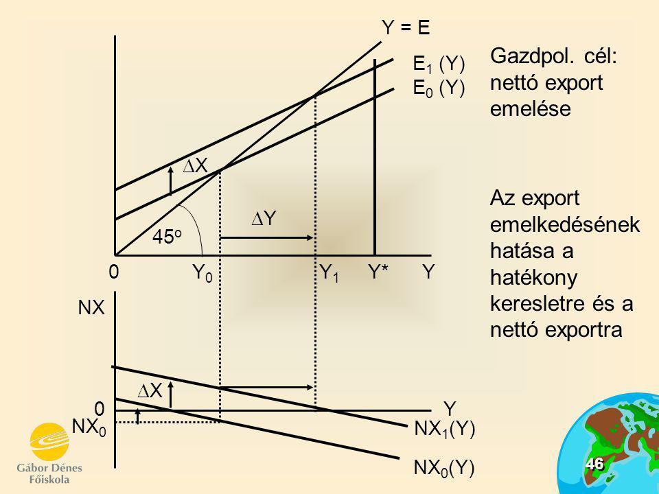 46 Gazdpol. cél: nettó export emelése Az export emelkedésének hatása a hatékony keresletre és a nettó exportra XX NX 0 0 NX 0 Y 0 Y 1 Y* Y XX 45 o