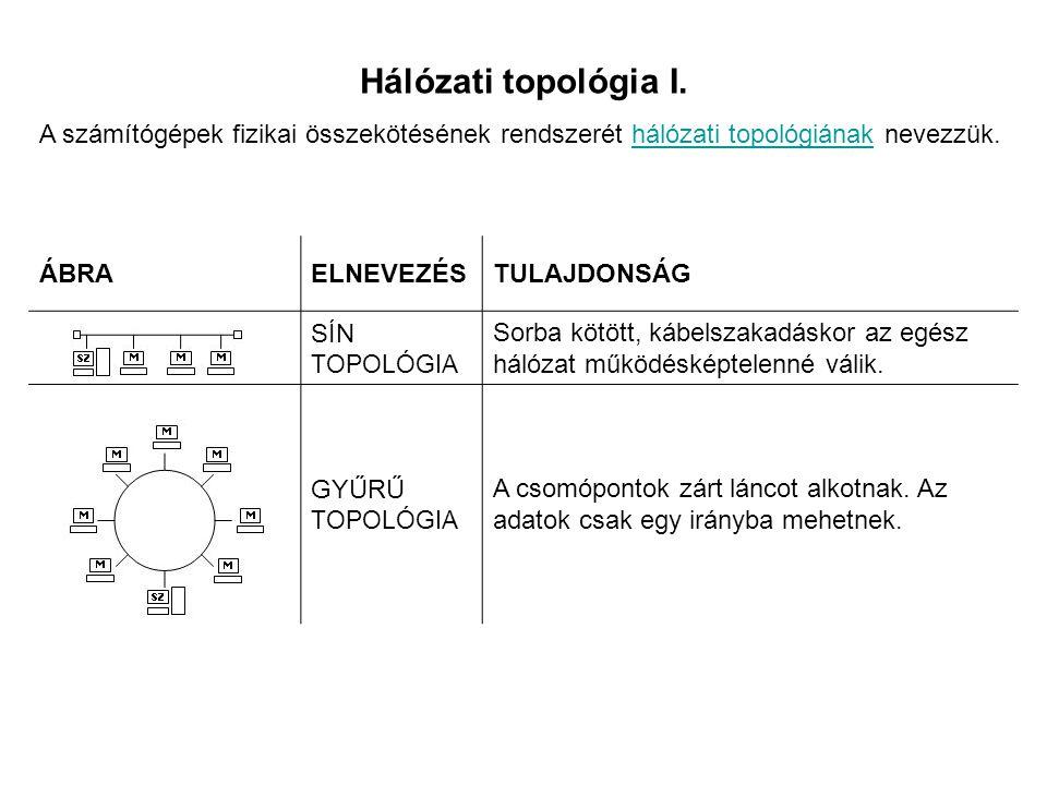 Hálózati topológia I.