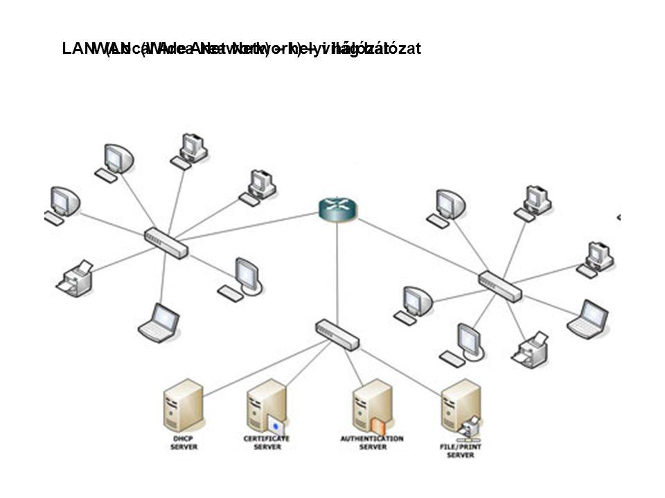 LAN (Local Area Network) – helyi hálózatWAN (Wide Area Network) – világ hálózat