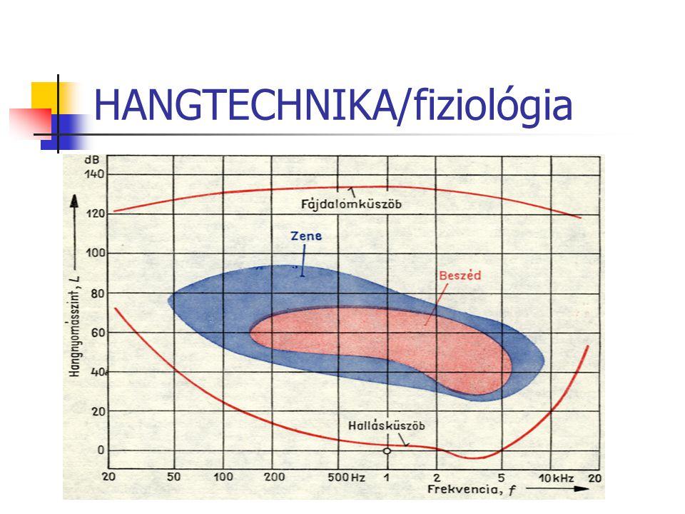 HANGTECHNIKA/mintavétel A/D, D/A Shannon tétel, 2 x F max TV technika miatt 44,1 kHz 22,05kHz vagy 11,025kHz vagy 48 kHz Hallható dinamika tart.