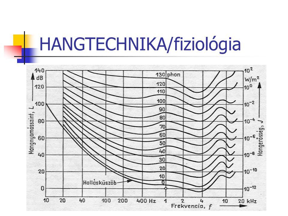 HANGTECHNIKA/mintavétel Mintavételezési lehetőségek 1 perc mono anyag mérete