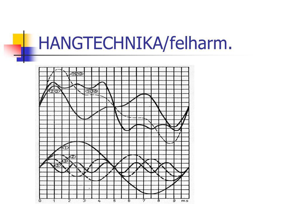 HANGTECHNIKA/csatlakozók Szimmetrikus és aszimmetrikus kötés Canon csatlakozó