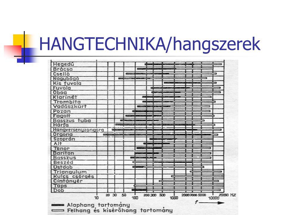HANGTECHNIKA/átviteli lánc Mikrofon Előerősítő Végerősítő Hangsugárzó, fejhallgató Szabványok, DIN45 500 40Hz-16kHz+0-3dB