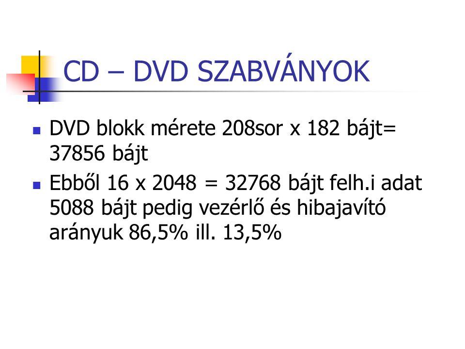 CD – DVD SZABVÁNYOK DVD blokk mérete 208sor x 182 bájt= 37856 bájt Ebből 16 x 2048 = 32768 bájt felh.i adat 5088 bájt pedig vezérlő és hibajavító arán