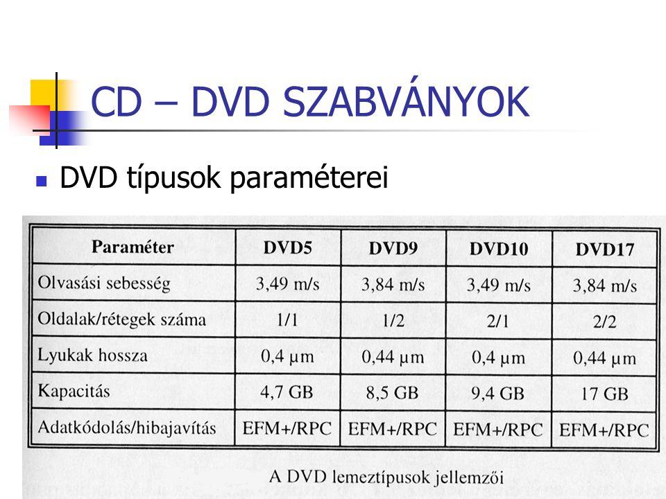 CD – DVD SZABVÁNYOK DVD típusok paraméterei