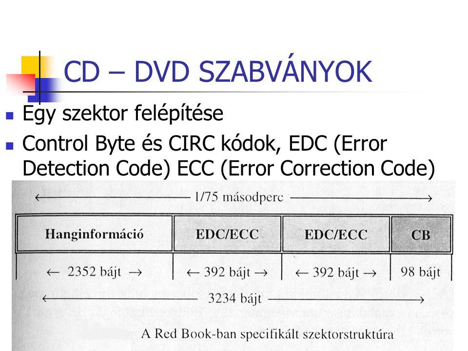CD – DVD SZABVÁNYOK Egy szektor felépítése Control Byte és CIRC kódok, EDC (Error Detection Code) ECC (Error Correction Code)