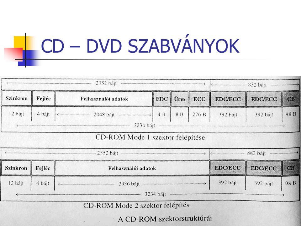CD – DVD SZABVÁNYOK