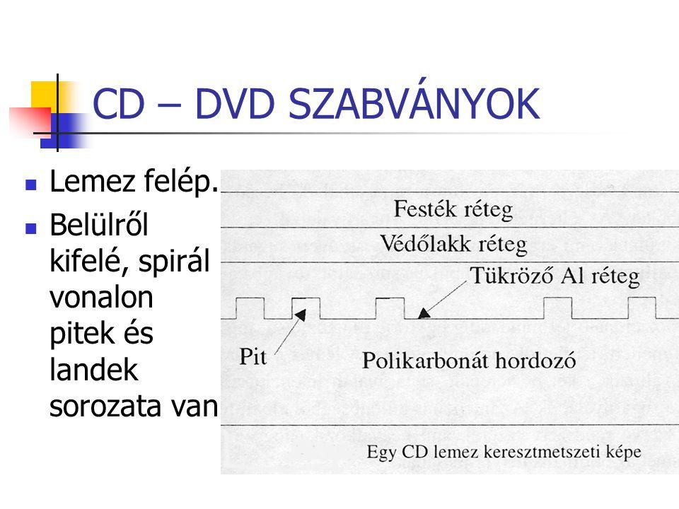 CD – DVD SZABVÁNYOK Lemez felép. Belülről kifelé, spirál vonalon pitek és landek sorozata van