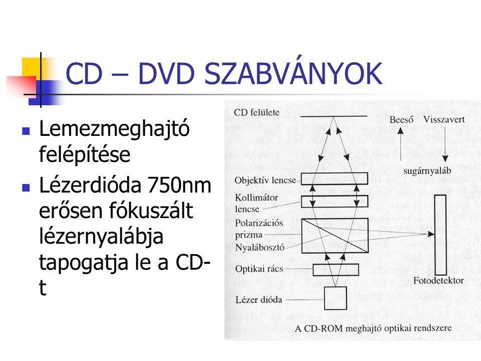 CD – DVD SZABVÁNYOK Lemezmeghajtó felépítése Lézerdióda 750nm erősen fókuszált lézernyalábja tapogatja le a CD- t