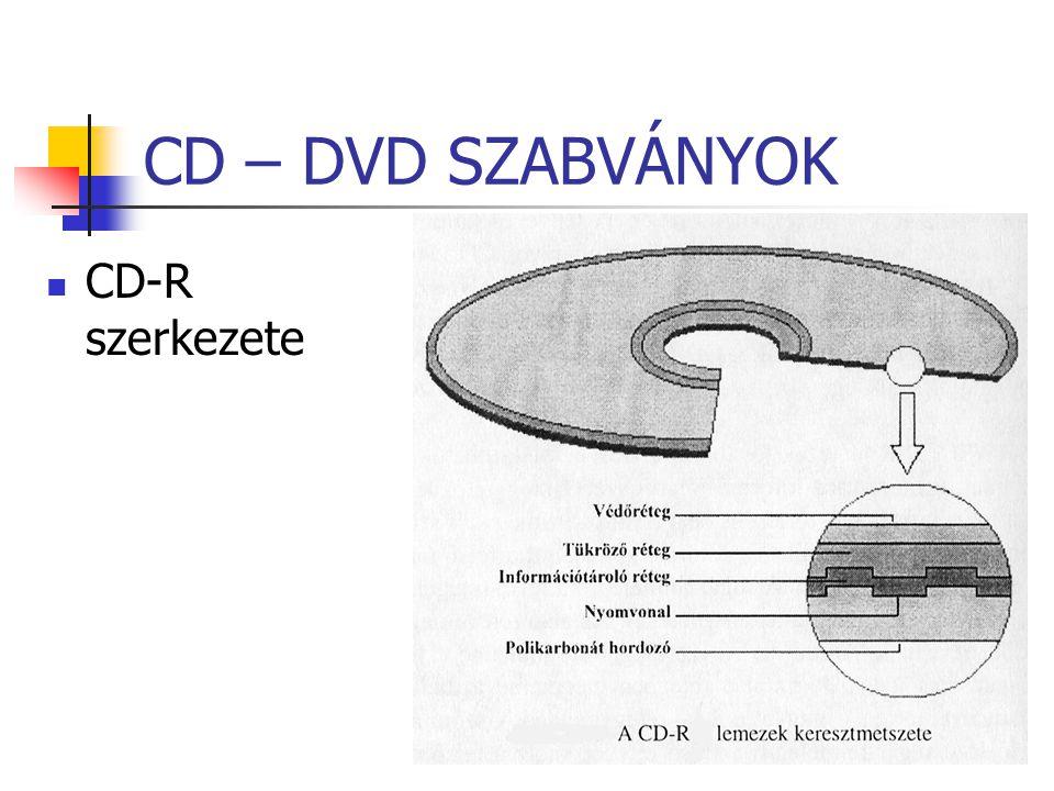 CD – DVD SZABVÁNYOK CD-R szerkezete