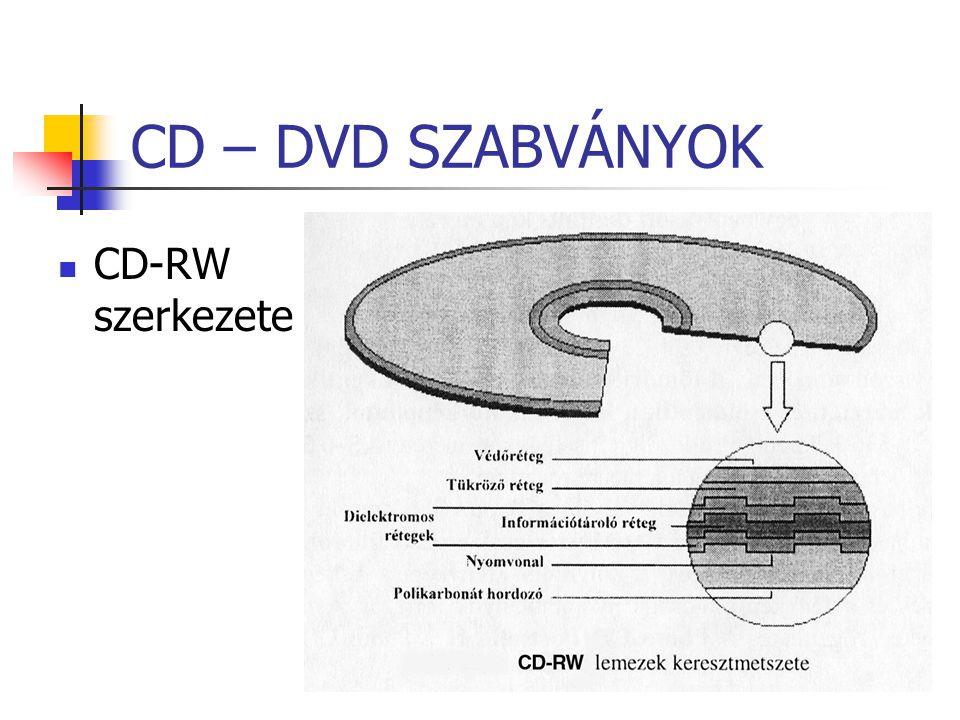 CD – DVD SZABVÁNYOK CD-RW szerkezete