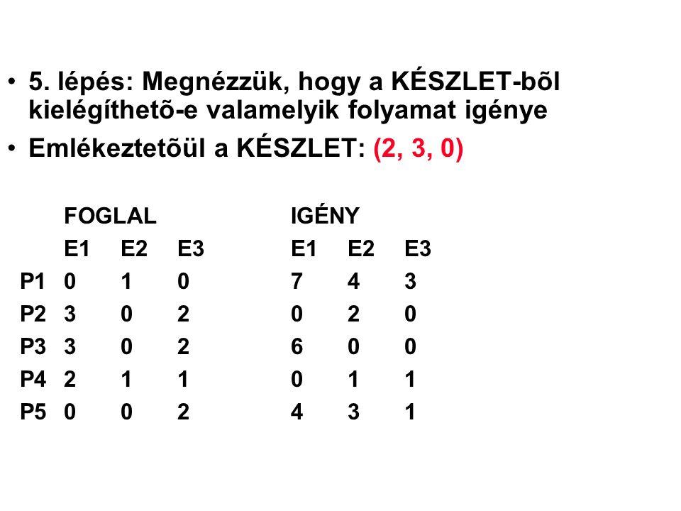 5. lépés: Megnézzük, hogy a KÉSZLET-bõl kielégíthetõ-e valamelyik folyamat igénye Emlékeztetõül a KÉSZLET: (2, 3, 0) FOGLALIGÉNY E1 E2 E3E1 E2 E3 P101
