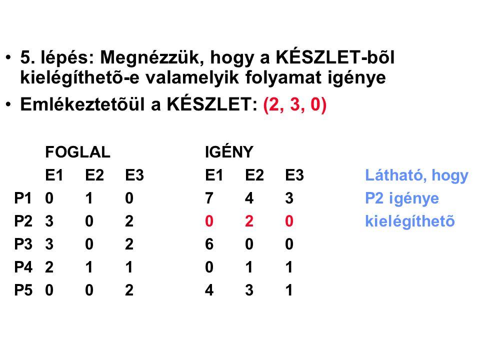 5. lépés: Megnézzük, hogy a KÉSZLET-bõl kielégíthetõ-e valamelyik folyamat igénye Emlékeztetõül a KÉSZLET: (2, 3, 0) FOGLALIGÉNY E1 E2 E3E1 E2 E3Látha