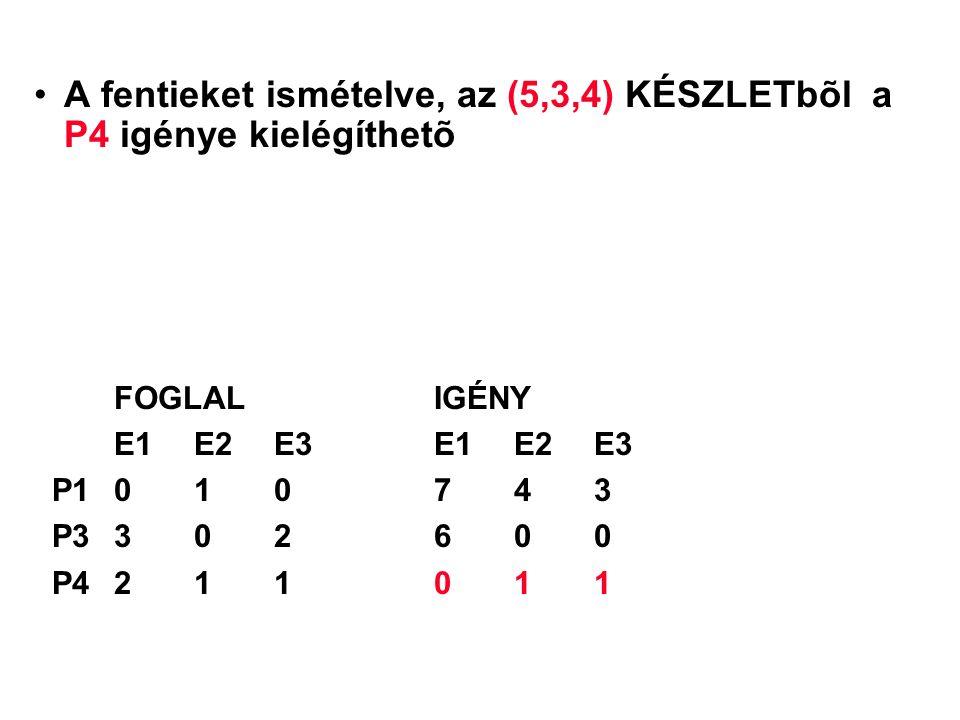 A fentieket ismételve, az (5,3,4) KÉSZLETbõl a P4 igénye kielégíthetõ FOGLALIGÉNY E1 E2 E3E1 E2 E3 P1010743 P3302600 P4211011