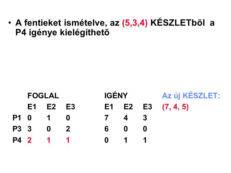 A fentieket ismételve, az (5,3,4) KÉSZLETbõl a P4 igénye kielégíthetõ FOGLALIGÉNYAz új KÉSZLET: E1 E2 E3E1 E2 E3(7, 4, 5) P1010743 P3302600 P4211011