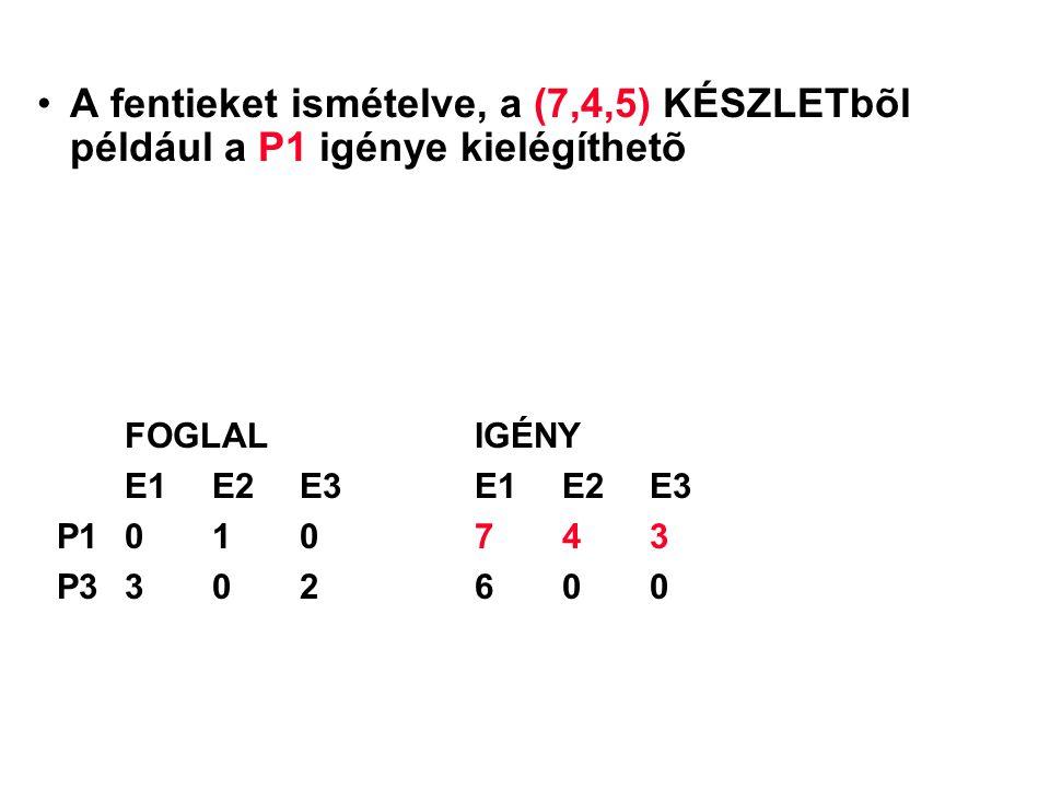 A fentieket ismételve, a (7,4,5) KÉSZLETbõl például a P1 igénye kielégíthetõ FOGLALIGÉNY E1 E2 E3E1 E2 E3 P1010743 P3302600