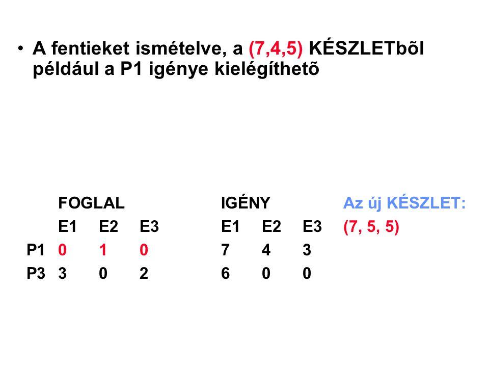 A fentieket ismételve, a (7,4,5) KÉSZLETbõl például a P1 igénye kielégíthetõ FOGLALIGÉNYAz új KÉSZLET: E1 E2 E3E1 E2 E3(7, 5, 5) P1010743 P3302600