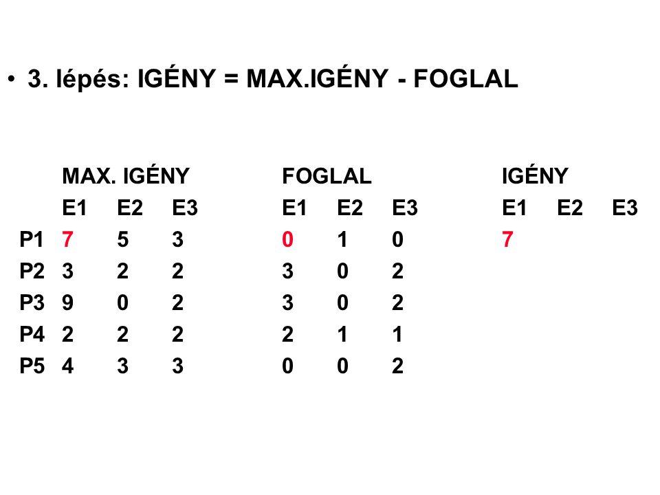 3. lépés: IGÉNY = MAX.IGÉNY - FOGLAL MAX. IGÉNYFOGLALIGÉNY E1 E2 E3E1 E2 E3E1 E2 E3 P17530107 P2322302 P3902302 P4222211 P5433002