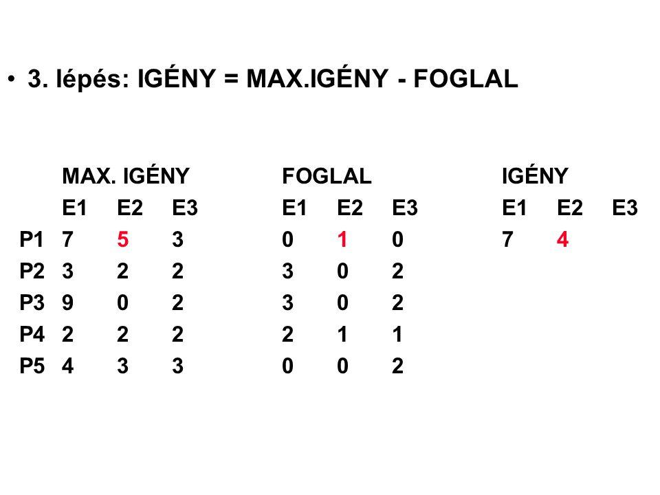 3. lépés: IGÉNY = MAX.IGÉNY - FOGLAL MAX. IGÉNYFOGLALIGÉNY E1 E2 E3E1 E2 E3E1 E2 E3 P175301074 P2322302 P3902302 P4222211 P5433002