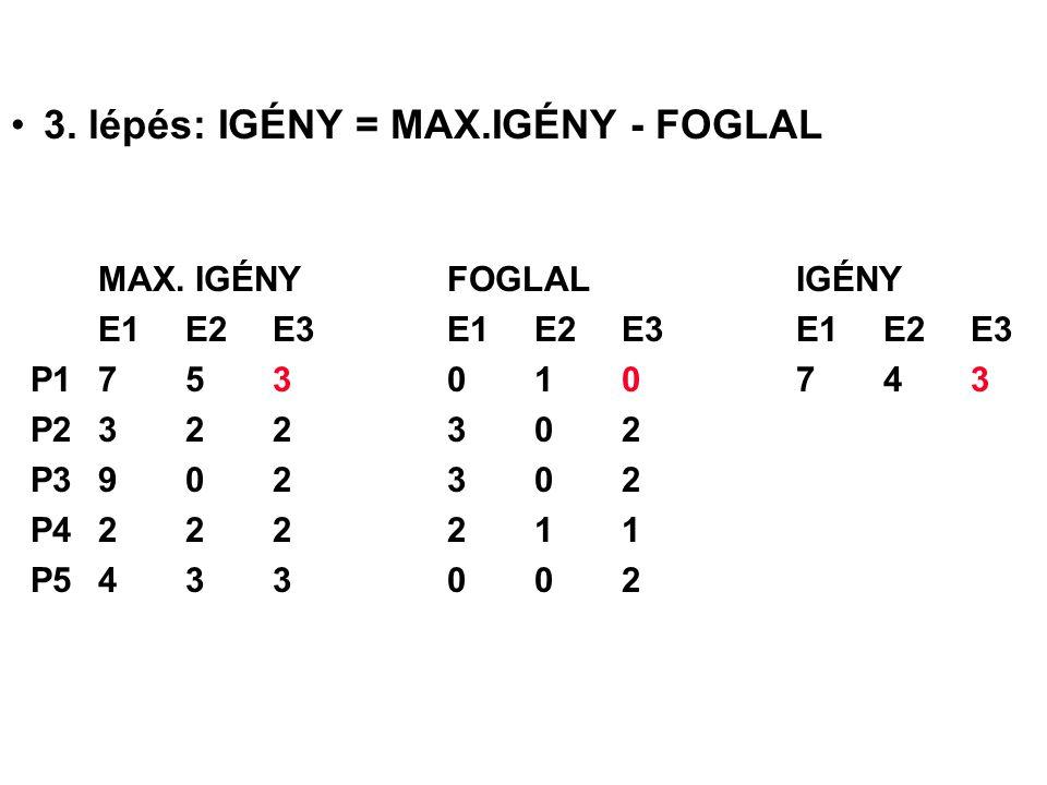 3. lépés: IGÉNY = MAX.IGÉNY - FOGLAL MAX. IGÉNYFOGLALIGÉNY E1 E2 E3E1 E2 E3E1 E2 E3 P1753010743 P2322302 P3902302 P4222211 P5433002
