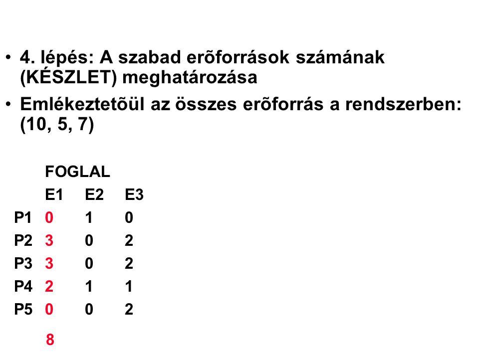 4. lépés: A szabad erõforrások számának (KÉSZLET) meghatározása Emlékeztetõül az összes erõforrás a rendszerben: (10, 5, 7) FOGLAL E1 E2 E3 P1010 P230