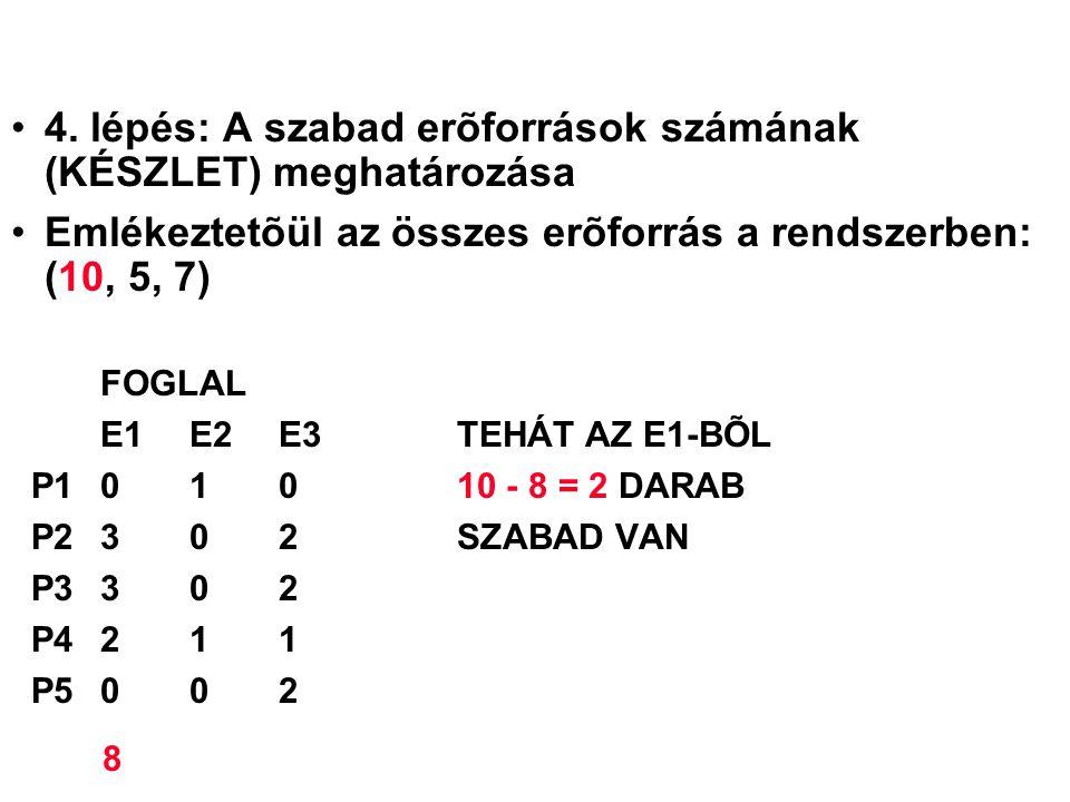 4. lépés: A szabad erõforrások számának (KÉSZLET) meghatározása Emlékeztetõül az összes erõforrás a rendszerben: (10, 5, 7) FOGLAL E1 E2 E3TEHÁT AZ E1