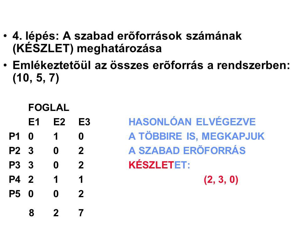 4. lépés: A szabad erõforrások számának (KÉSZLET) meghatározása Emlékeztetõül az összes erõforrás a rendszerben: (10, 5, 7) FOGLAL E1 E2 E3HASONLÓAN E