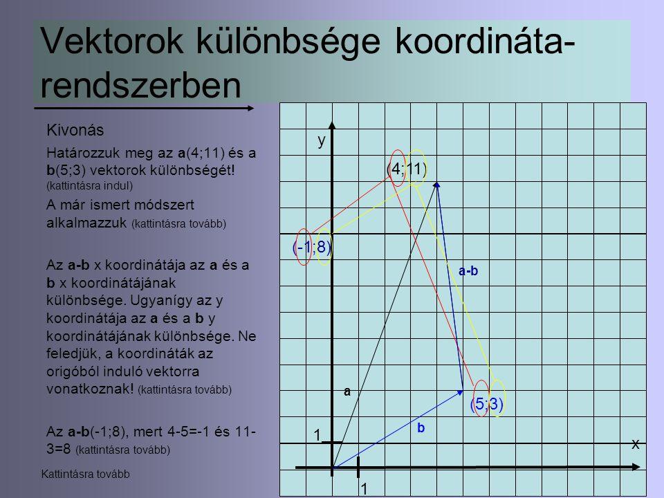 10 Vektorok különbsége koordináta- rendszerben Kivonás Határozzuk meg az a(4;11) és a b(5;3) vektorok különbségét! (kattintásra indul) A már ismert mó