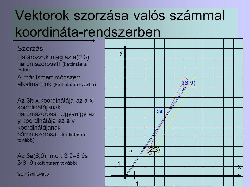 11 Vektorok szorzása valós számmal koordináta-rendszerben Szorzás Határozzuk meg az a(2;3) háromszorosát! (kattintásra indul) A már ismert módszert al