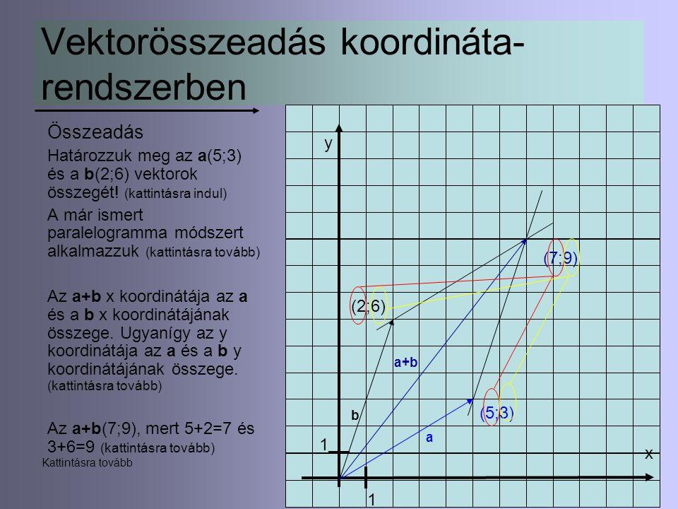 9 Vektorösszeadás koordináta- rendszerben Összeadás Határozzuk meg az a(5;3) és a b(2;6) vektorok összegét! (kattintásra indul) A már ismert paralelog