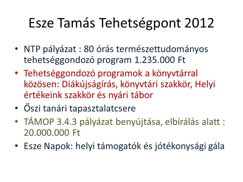 Esze Tamás Tehetségpont 2012 NTP pályázat : 80 órás természettudományos tehetséggondozó program 1.235.000 Ft Tehetséggondozó programok a könyvtárral közösen: Diákújságírás, könyvtári szakkör, Helyi értékeink szakkör és nyári tábor Őszi tanári tapasztalatcsere TÁMOP 3.4.3 pályázat benyújtása, elbírálás alatt : 20.000.000 Ft Esze Napok: helyi támogatók és jótékonysági gála