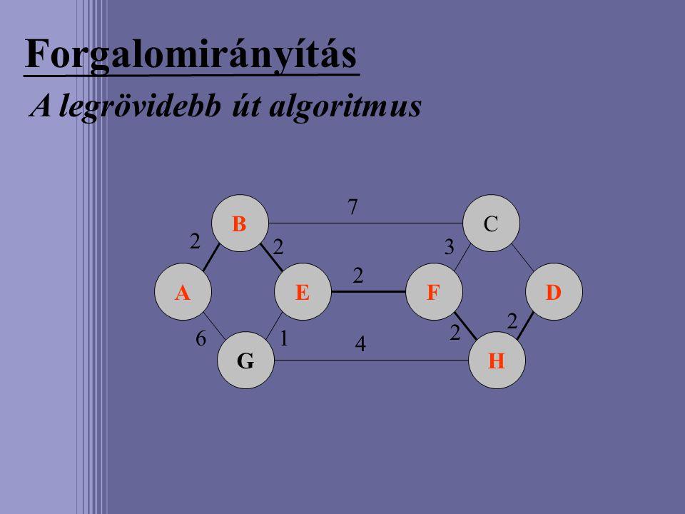 Forgalomirányítás A legrövidebb út algoritmus A B G EF C H D 2 6 7 2 2 1 4 3 2 2
