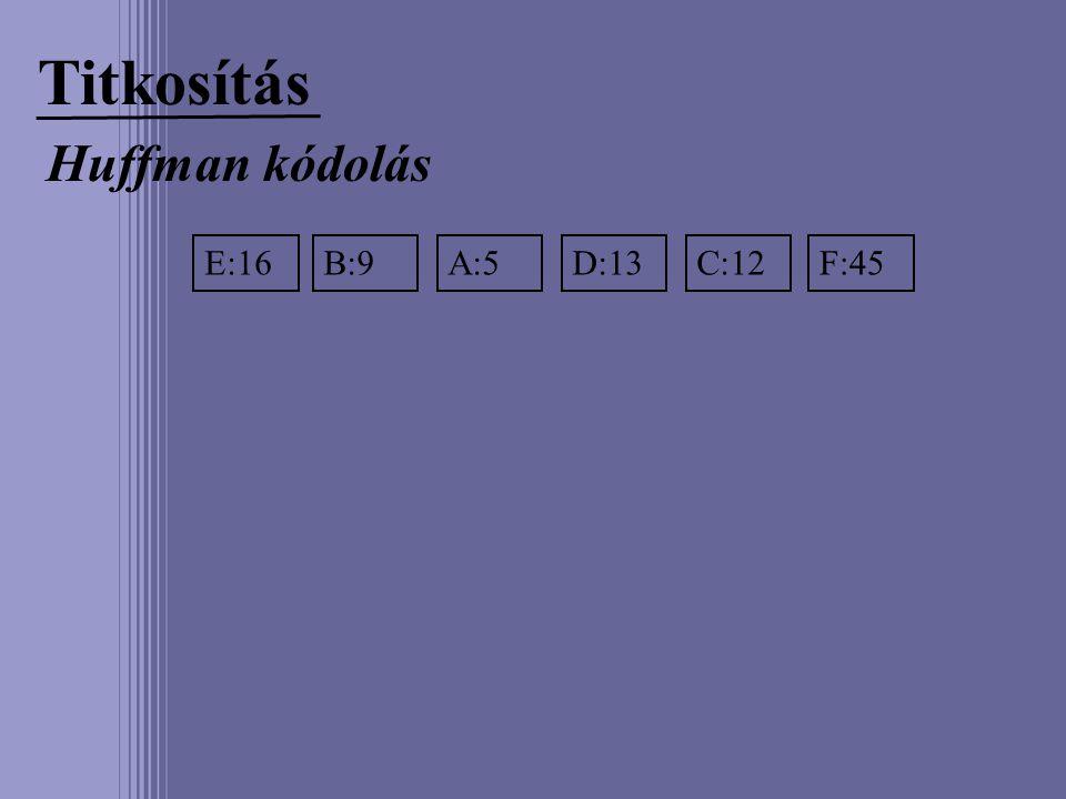 Titkosítás Huffman kódolás E:16B:9A:5D:13C:12F:45